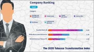 tobacco transformation index
